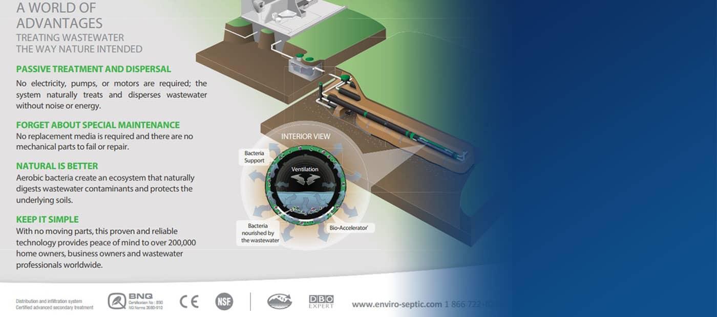 Custom Fiberglass Tanks Fire Suppression Stormwater